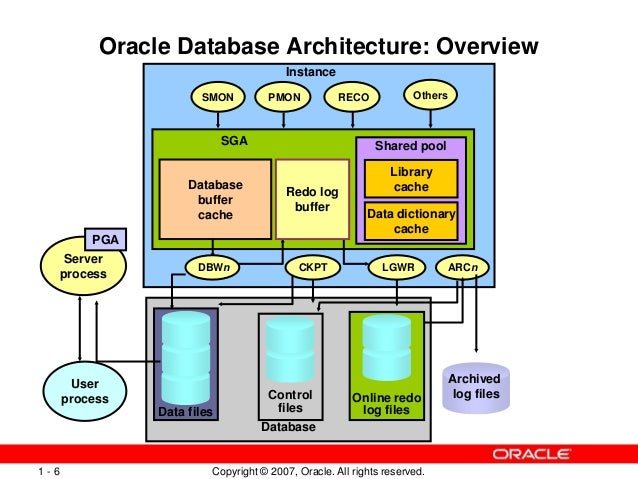 Oracle architecture ppt for Architecture oracle