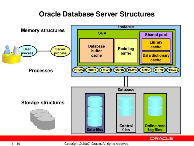 Oracle architecture ppt