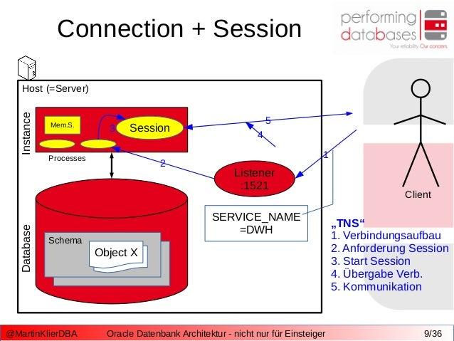 Oracle Datenbank Architektur - nicht nur für Einsteiger