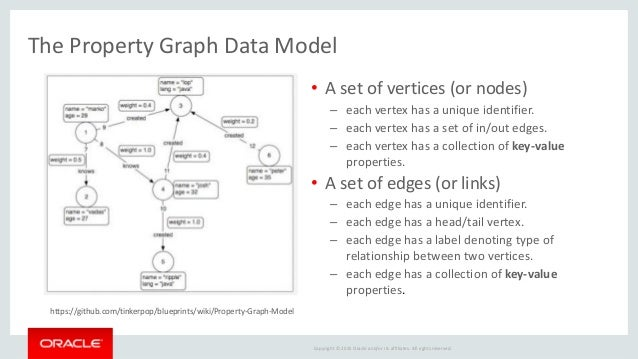 Oracle big data spatial and graph graph model industry domain 25 malvernweather Images