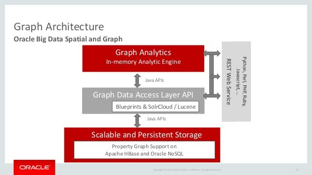 Oracle big data spatial and graph product details graph features 30 30 malvernweather