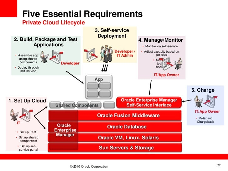 Oracle cloud computing strategy malvernweather Images