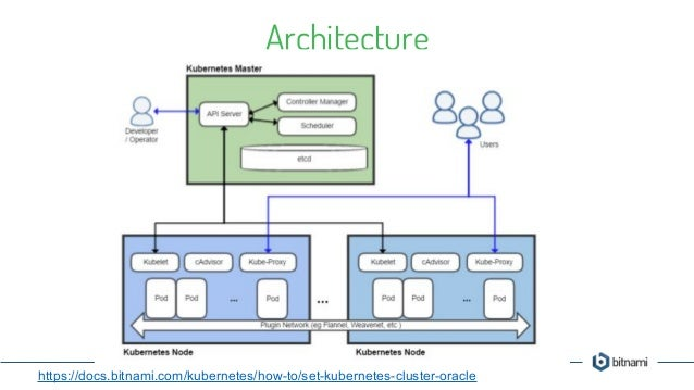 Building cloud native applications with kubernetes helm for Architecture kubernetes