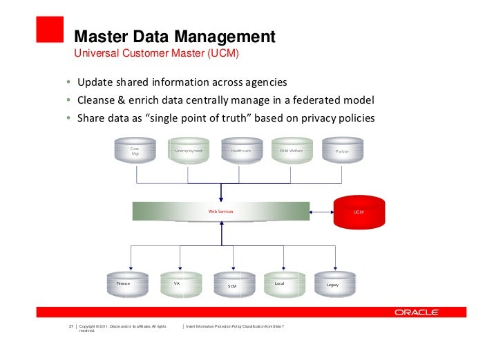 oracle master data management case study Waterline provides data catalog and governance applications based on a  metadata discovery platform that makes it easy for organizations to discover,  organize,.