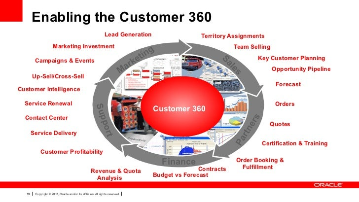 Oracle crm on demand product strategy and roadmap for Multi generational product plan