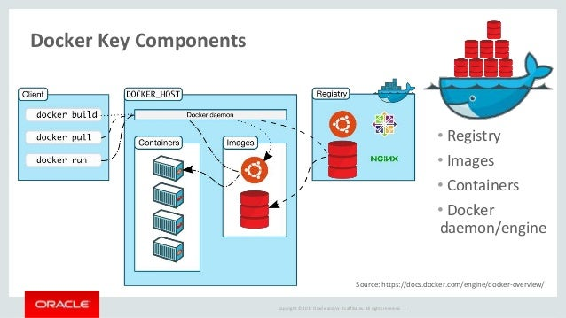 Oracle Database on Docker - Best Practices