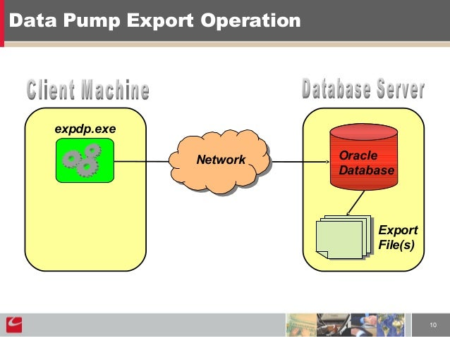 Oracle data pump