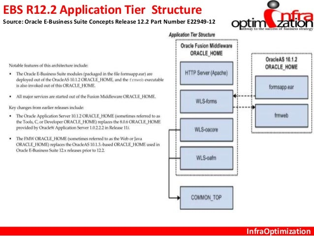 oracle ebs system administration Maintain and enhance the efficiency of your system with triniti's value-adding business activities while triniti takes charge of other back-end services such as application support and system administration triniti provides end-to-end support services for oracle e-business suite.
