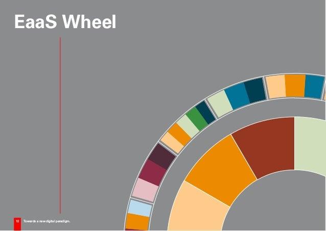 12 Towards a new digital paradigm. EaaS Wheel 12 Towards a new digital paradigm.
