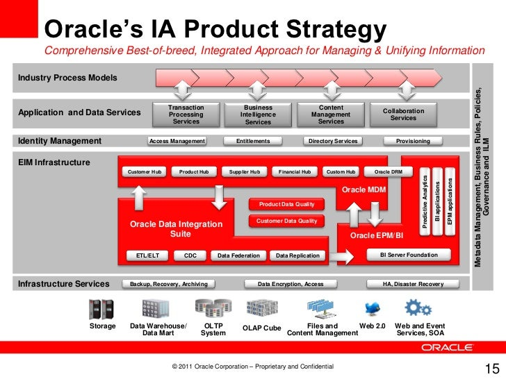 how to become oracle certified enterprise architect