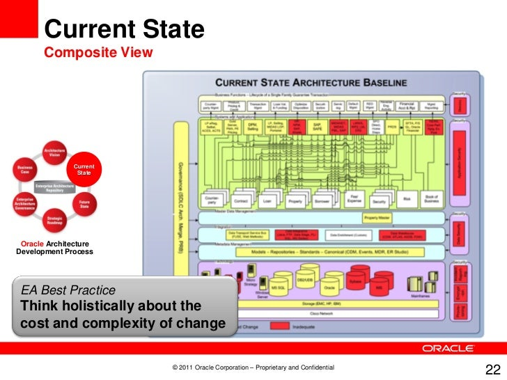 Current Architects mastering information architecture, oracle enterprise architects