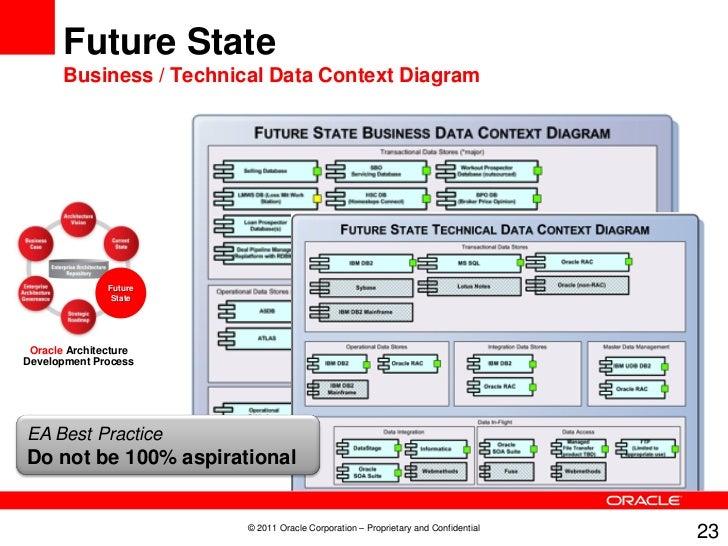 Enterprise Information Architecture Diagram - Electrical Work Wiring ...