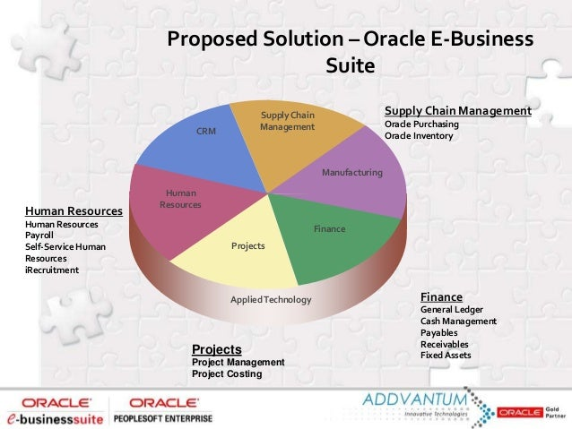 Global Architecture of Oracle Financials Centralized Architecture ProjectsReceivables Payable s Inventory Payroll Purchasi...