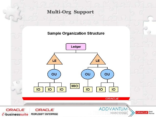 Oracle General Ledger Overview Oracle General Ledger Oracle Fixed Assets Oracle Cash Management Oracle Payables Oracle Rec...