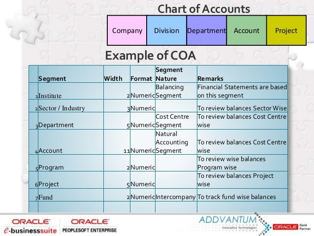 Oracle General Ledger gives you a variety of tools to create, maintain, and track your budgets, including the ability to u...