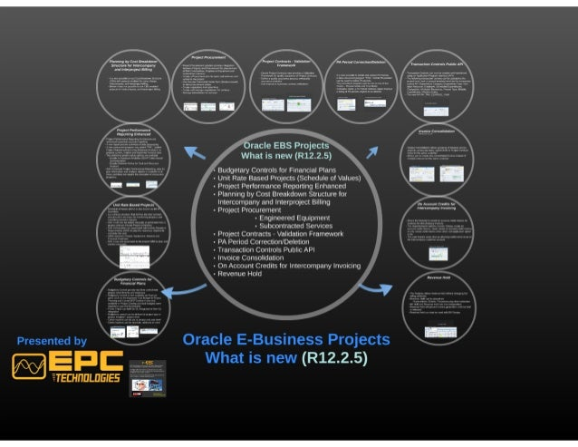 project performance reporting for oracle projects Project performance reporting 13  oracle apps project accounting online training in dubai  oracle projects is the property of its rightful owner.