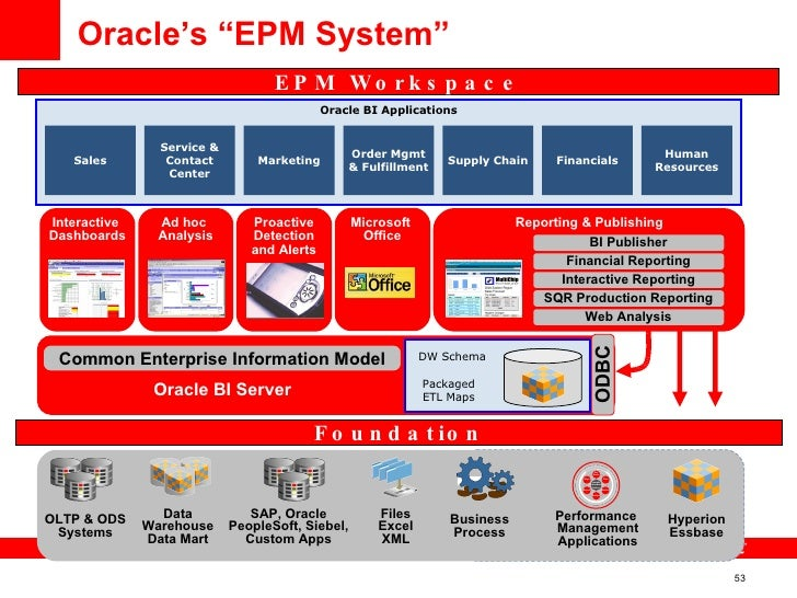 Oracle EPM BI Overview