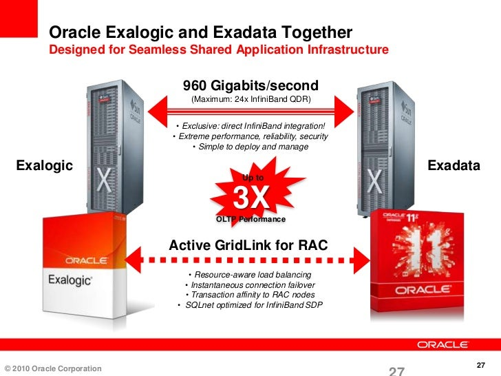 oracle exalogic elastic cloud revolutionizing data center consolida. Black Bedroom Furniture Sets. Home Design Ideas