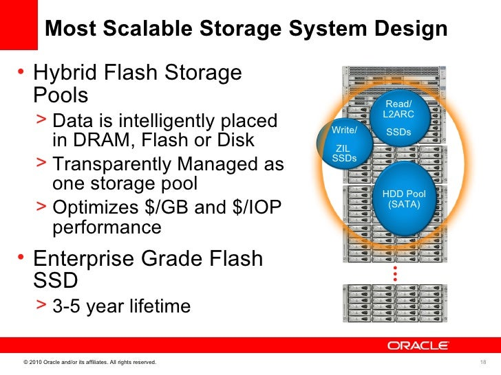 Oracle exec summary 7000 unified storage for Zfs pool design