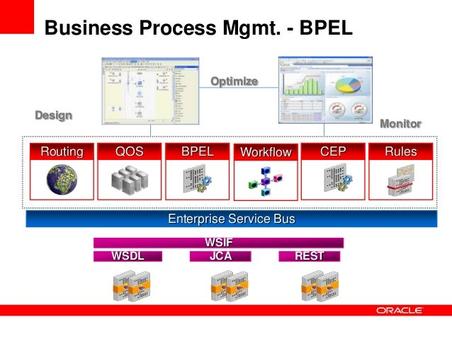 bpel processes matchmaking for service discovery Matchmaking for business processes based  transforming bpel into annotated deterministic finite state automata enabling process annotated service discovery .