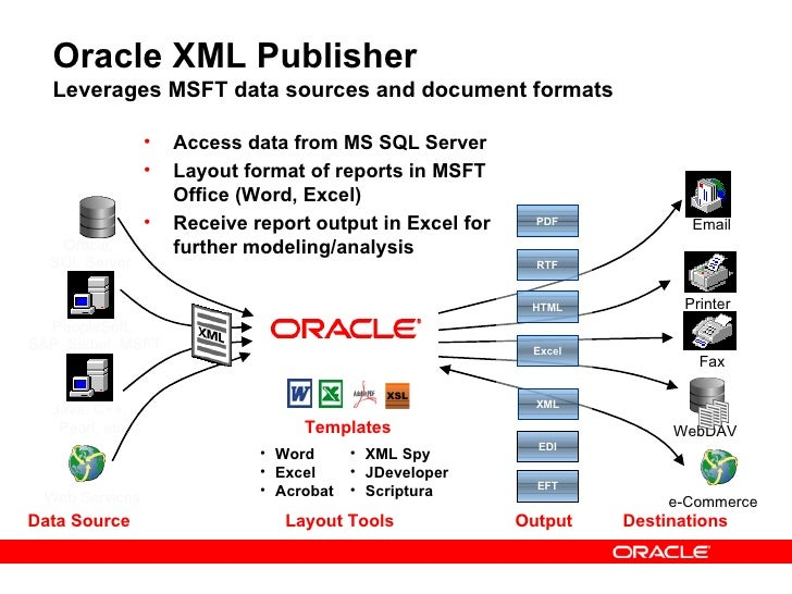 Oracle fusion middleware for Date format in xml publisher template