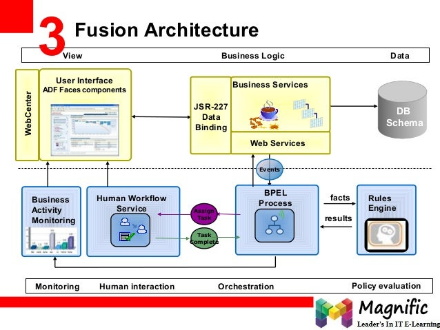 Oracle fusion middleware 11g build applications with adf enterprise 15 business logicview data malvernweather Image collections