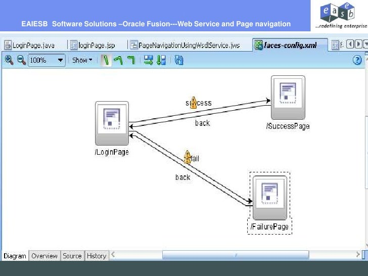 EAIESB  Software Solutions –Oracle Fusion---Web Service and Page navigation<br />