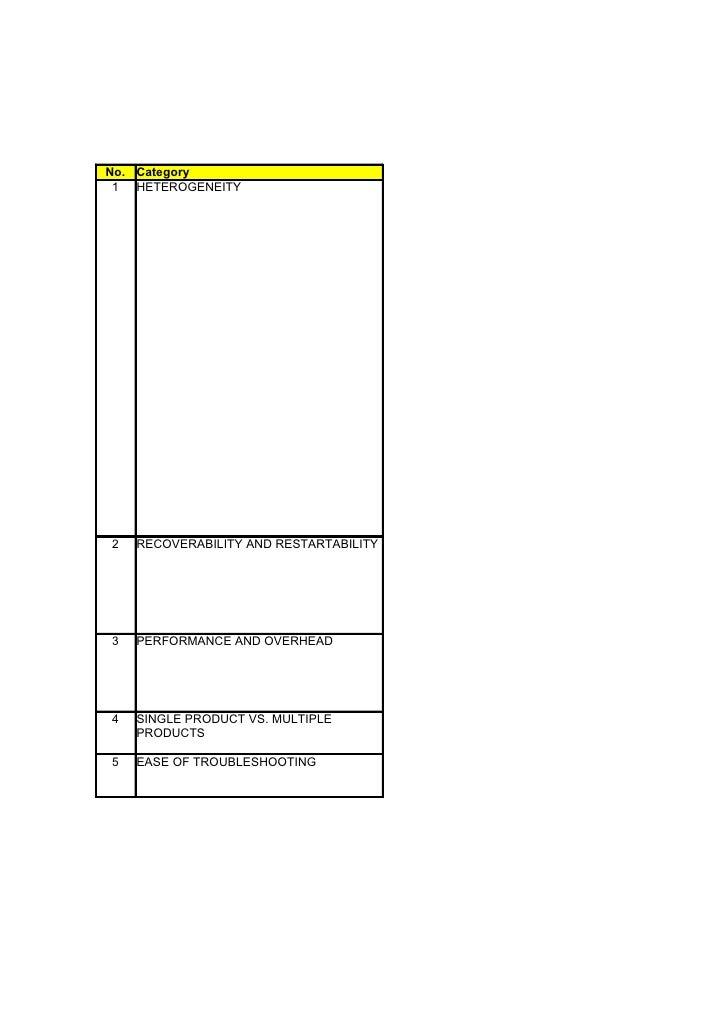 DATABASE REPLICATION SO                                             ORACLE GOLDEN GATNo. Category 1 HETEROGENEITY2   RECOV...