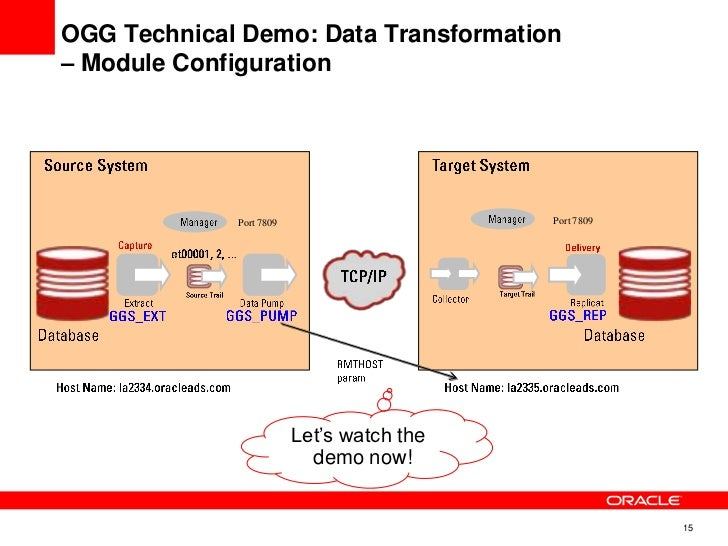 Oracle Goldengate Demo And Data Integration Concepts