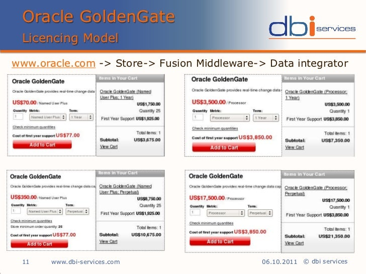 Oracle Goldengate Herve Schweitzer Dbi Services