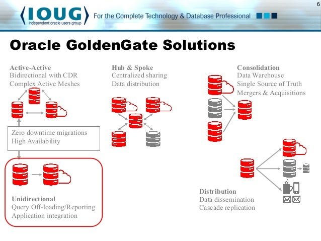 Ioug Data Integration Sig W Oracle Goldengate Solutions