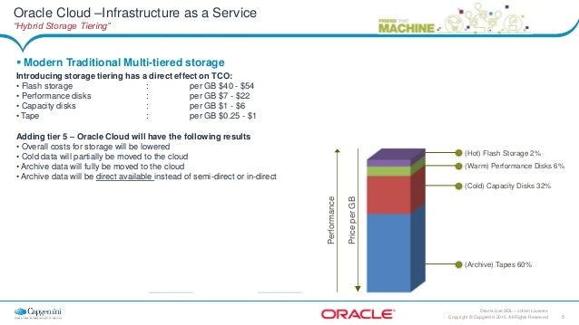 Oracle Cloud Hybrid Storage Tiering