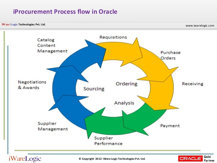 oracle project management implementation guide r12
