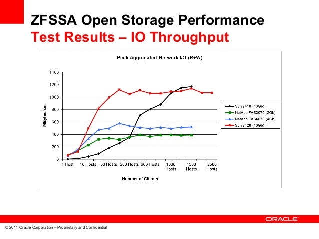Oracle It Runs Zfs Storage Appliance