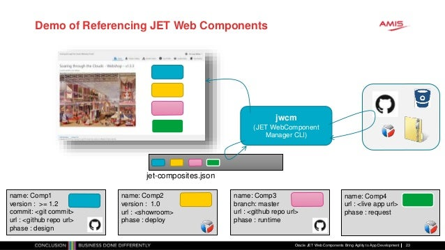 Oracle JavaScript Extension Toolkit Web Components Bring