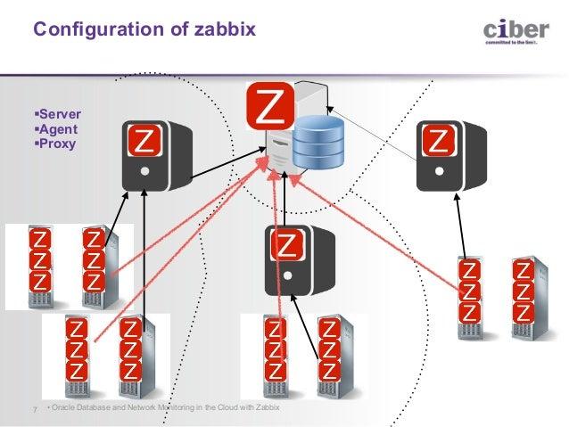 Monitoring Oracle Database Instances with Zabbix