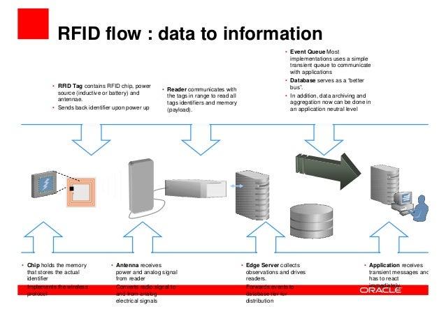 RFID Based Asset Management case stories