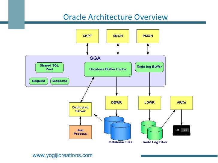 Oracle architecture with details yogiji creations for Architecture oracle