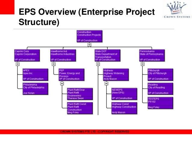 Oracle Primavera Eppm Presentation
