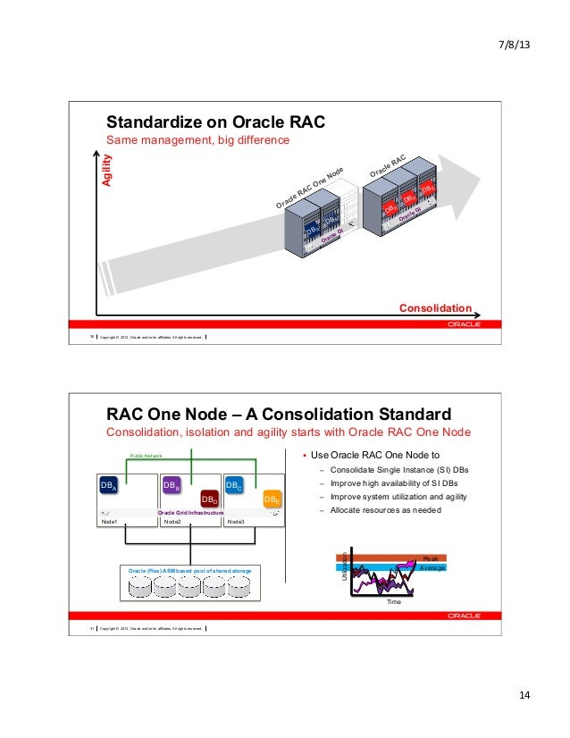 Oracle RAC One Node 12c Overview