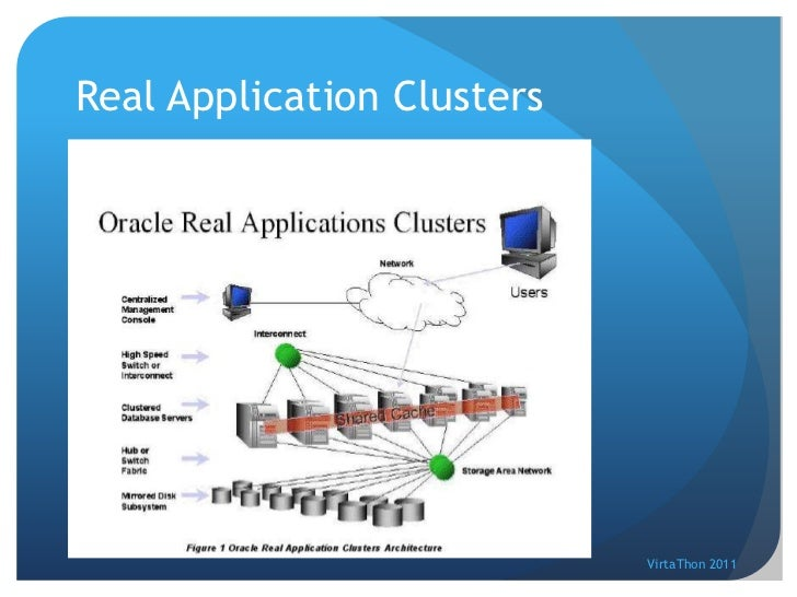 oracle real application testing 10g Oracle real application testing, oracle configuration manager difference between oracle 10g and 11g differencebetweencom july 3, 2011.