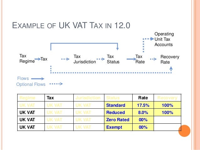 Oracle receivables example of uk spiritdancerdesigns Image collections