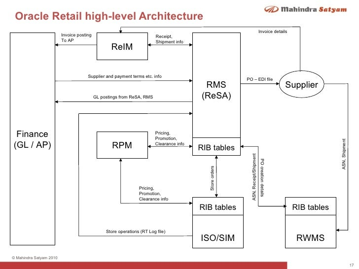 oracle retail store inventory management At weigandt, we have created and implemented many inventory solutions for  leading retailers, which provide a platform for prosperous supply chain  optimisation.