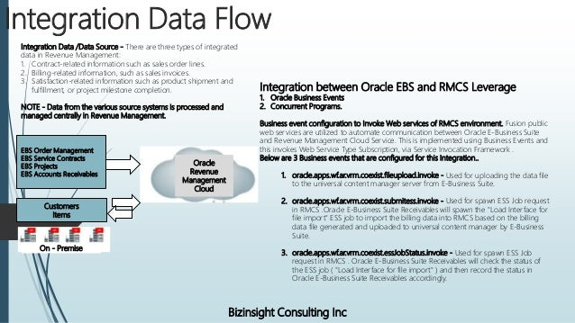 Oracle EBS(On Premise) and Oracle Revenue Management Cloud