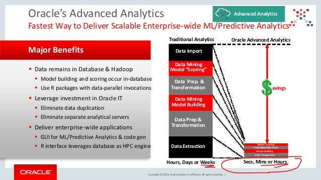 Copyright © 2016, Oracle and/or its affiliates. All rights reserved. |  Data remains in Database & Hadoop  Model buildin...