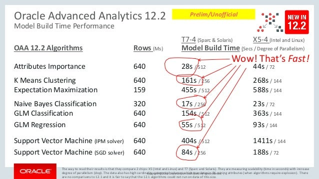 Copyright © 2016, Oracle and/or its affiliates. All rights reserved. | Oracle Advanced Analytics 12.2 Model Build Time Per...