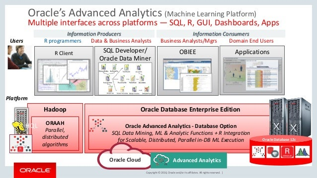 Copyright © 2016, Oracle and/or its affiliates. All rights reserved. | OBIEE Oracle Database Enterprise Edition Oracle's A...