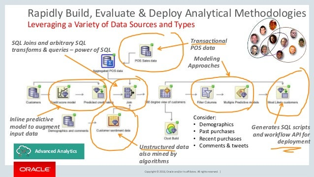 Copyright © 2016, Oracle and/or its affiliates. All rights reserved. | Rapidly Build, Evaluate & Deploy Analytical Methodo...