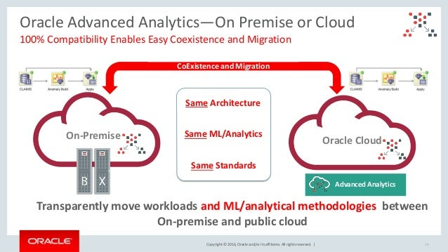 Copyright © 2016, Oracle and/or its affiliates. All rights reserved. | Oracle Advanced Analytics—On Premise or Cloud 100% ...