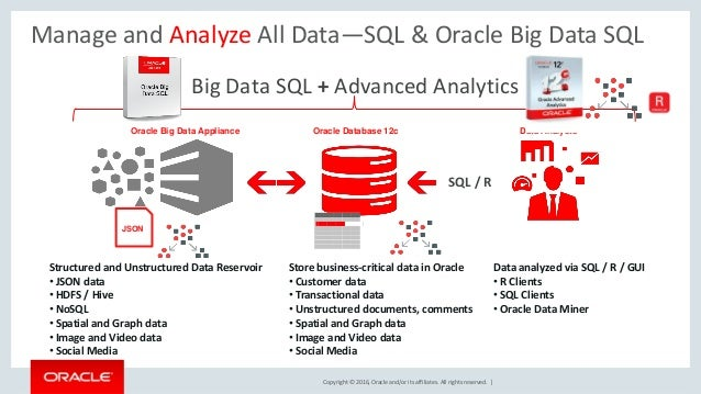 Copyright © 2016, Oracle and/or its affiliates. All rights reserved. | Manage and Analyze All Data—SQL & Oracle Big Data S...